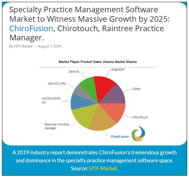 Chiropractic EHR Software Market Share Update